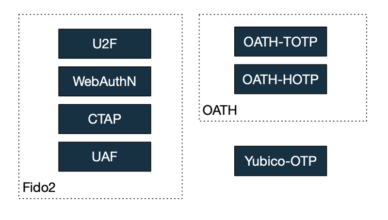 Overview of the specs mentioned in the blogpost, grouped into FIDO2 with 2UF, WebAuthN, CTAP, UAF, OATH with HOTP, TOTP and Yubico OTP